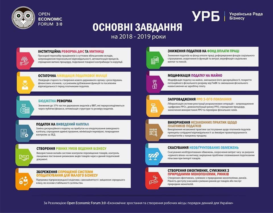 Резолюция III Open Economic Forum «Экономический рост и создание рабочих мест: повестка дня для Украины»