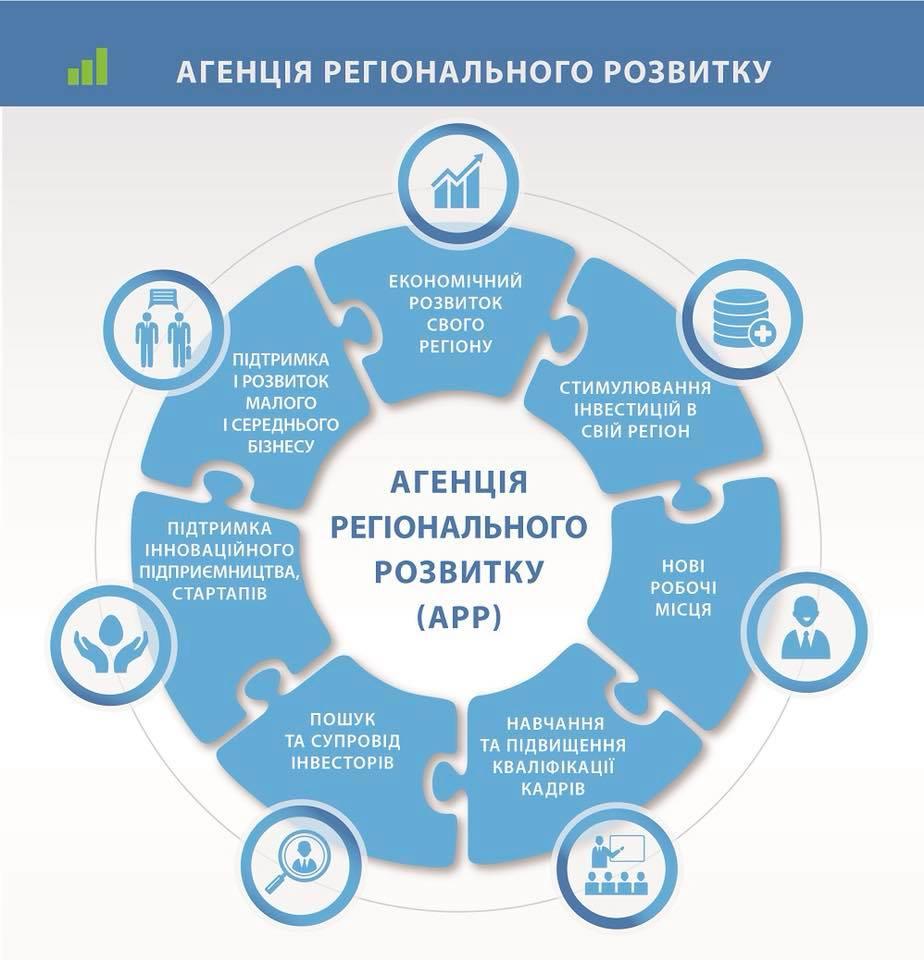 В Харькове будет создано Агентство регионального развития
